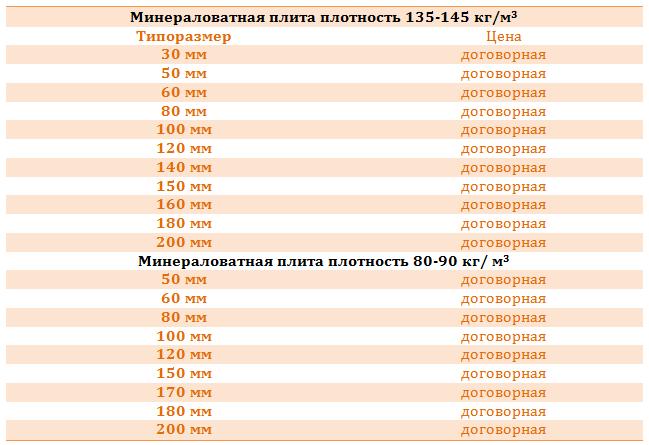Таблица типоразмеров минераловатной плиты